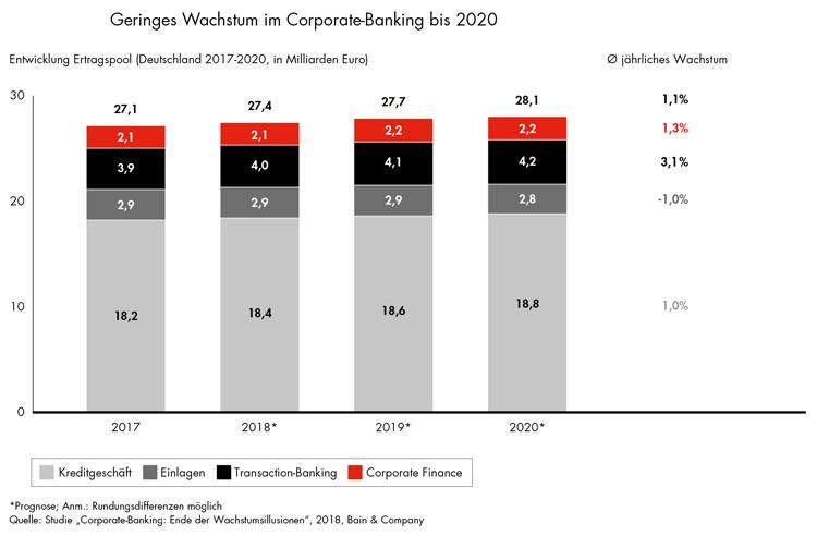 Geringes Wachstum im Firmenkundenmarkt bis 2020