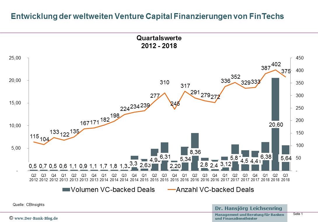 Entwicklung der weltweiten FinTech-Investitionen von 2012 bis Q3-2018