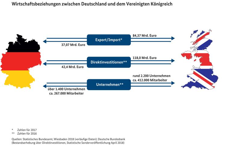 Wirtschaftsbeziehungen zwischen Deutschland und Großbritannien