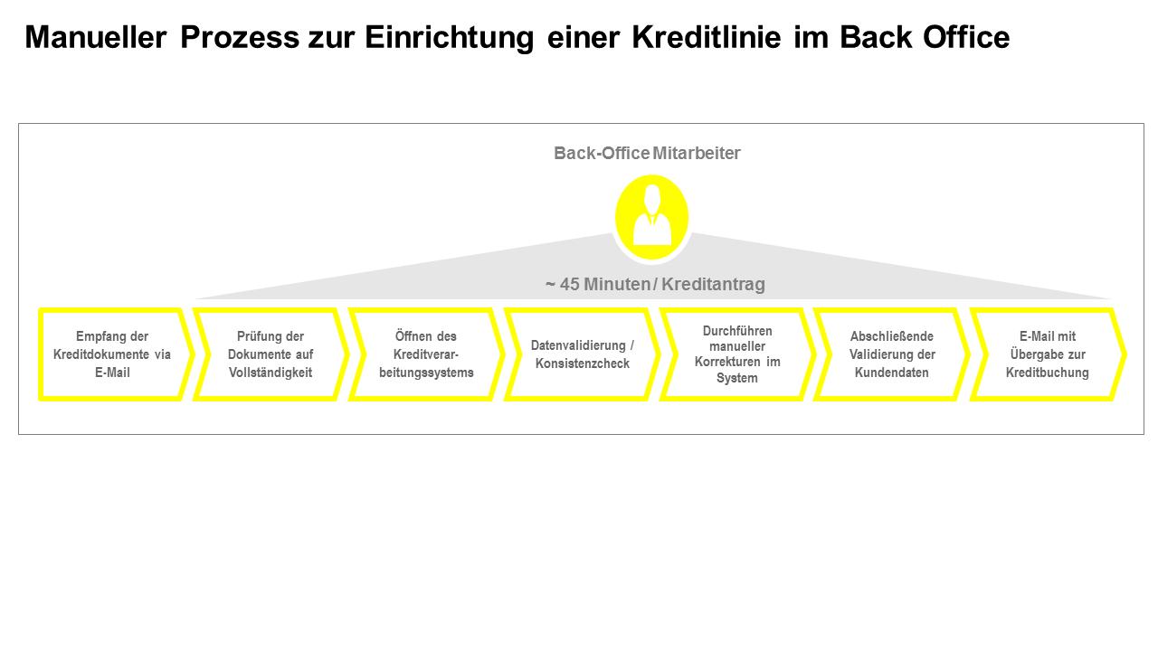 Manueller Prozess zur Einrichtung einer Kreditlinie im Back Office