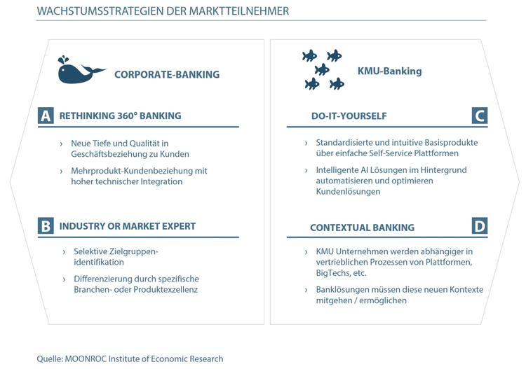 Vier Erfolgsstrategien im Firmenkundengeschäft der Banken