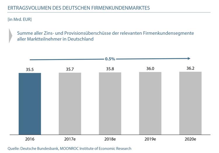 Ertragsentwicklung im deutschen Firmenkundenmarkt (2016-2020)