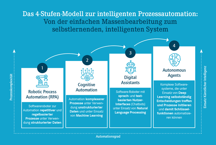 Vier Evolutionsstufen von Robotic Process Automation