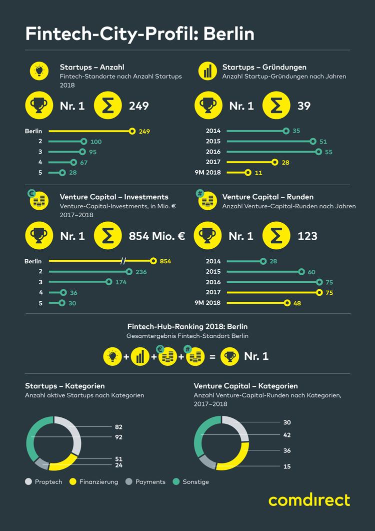 Infografik: FinTech-Stadt Berlin 2018