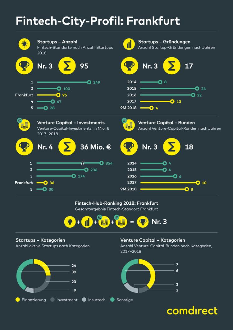 Infografik: FinTech-Stadt Frankfurt 2018