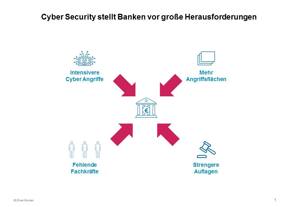 Cyber Security stellt Banken vor große Herausforderungen