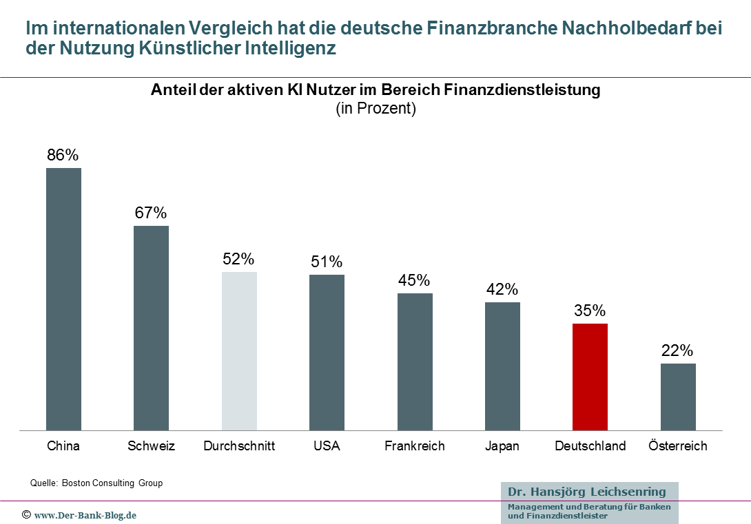 Internationaler Vergleich Nutzung KI in der Finanzbranche