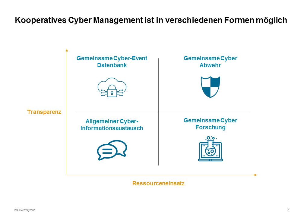 Vier Formen für kooperatives Cyber Management im Banking