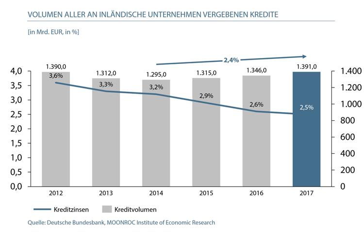 Entwicklung Kreditvolumen im deutschen Firmenkundengeschäft