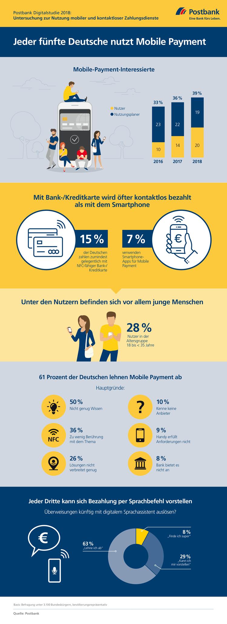 Infografik: Nutzung mobiler und kontaktloser Zahlungsdienste