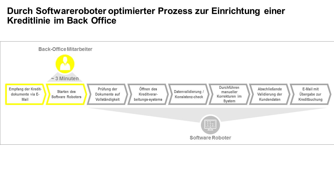 Optimierung der Back-Office-Prozesse durch Roboter