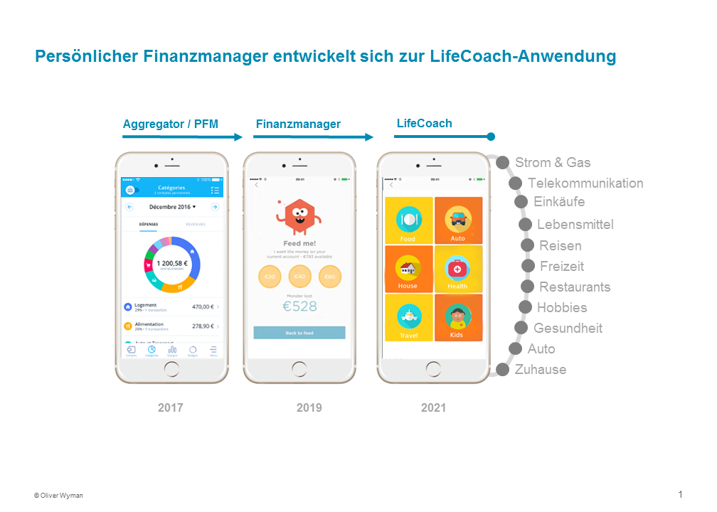 Persönlicher Finanzmanager wird LifeCoach-Anwendung