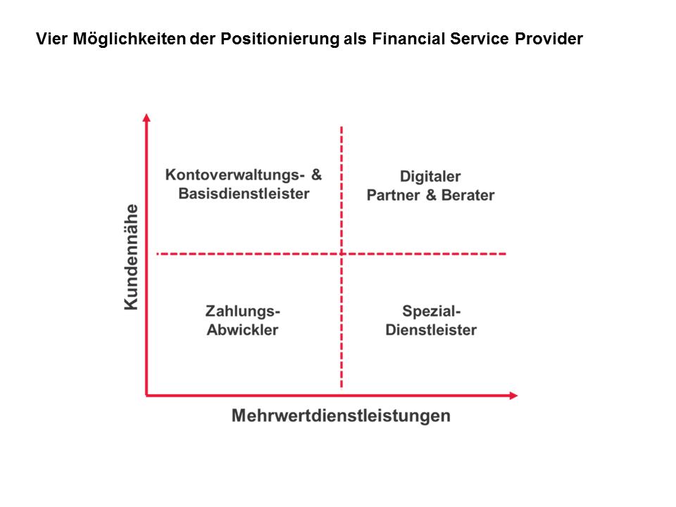 Vier Möglichkeiten der Positionierung als Financial Service Provider