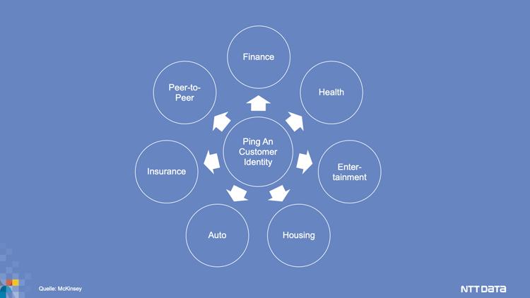 Digitale Plattformen des Allfinanzkonzerns Ping An