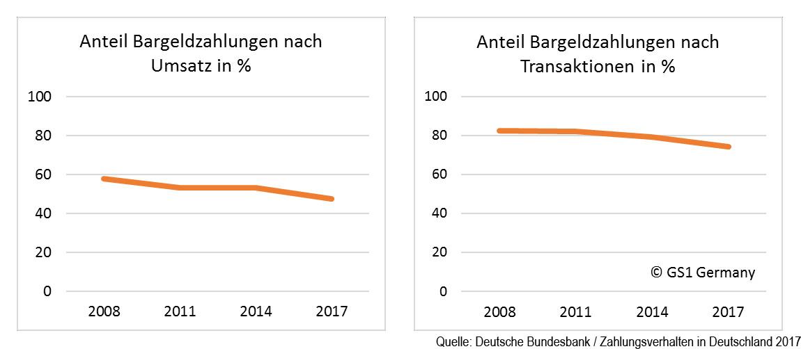 Anteil der Bargeldzahlungen in Deutschland