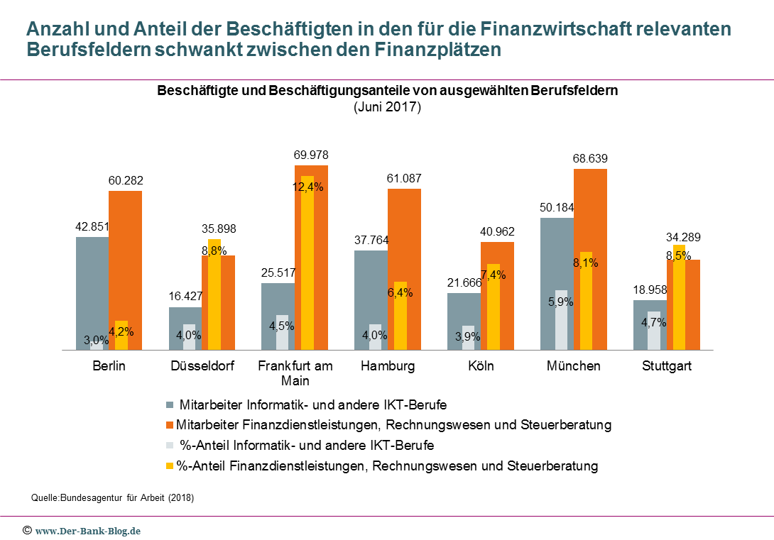 Vergleich der Beschäftigen an deutschen Finanzplätzen