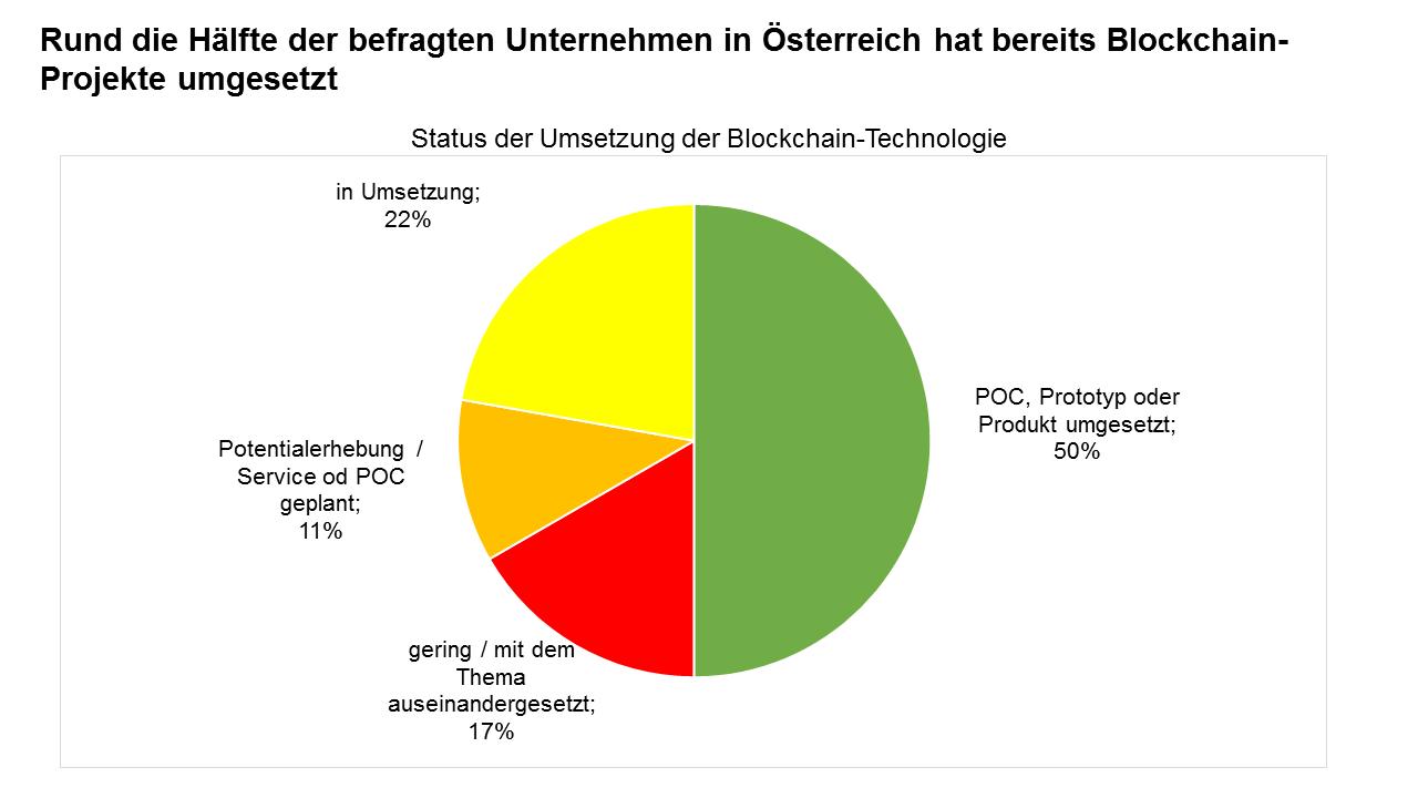 Umsetzungsstand von Blockchain Projekten in Österreich