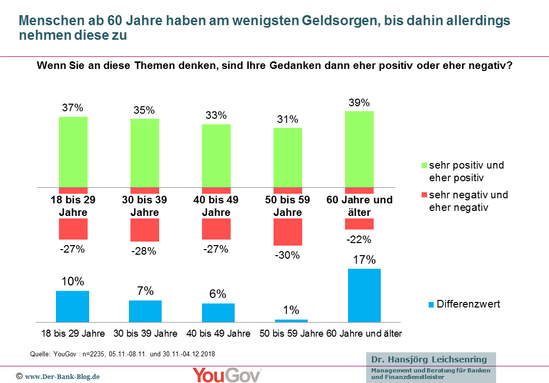 Vergleich der negativen und positiven Geldgedanken nach Alter