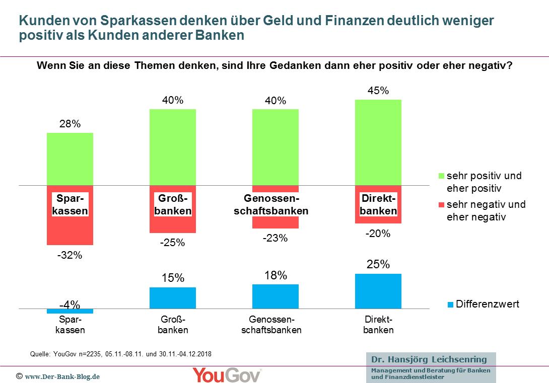 Vergleich der negativen und positiven Geldgedanken nach Hauptbankverbindung