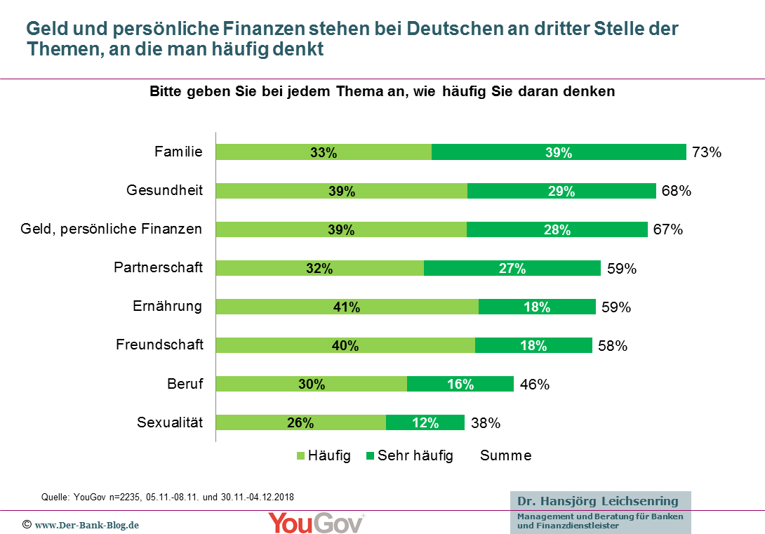 Die Deutschen denken häufig an Geld und persönliche Finanzen.
