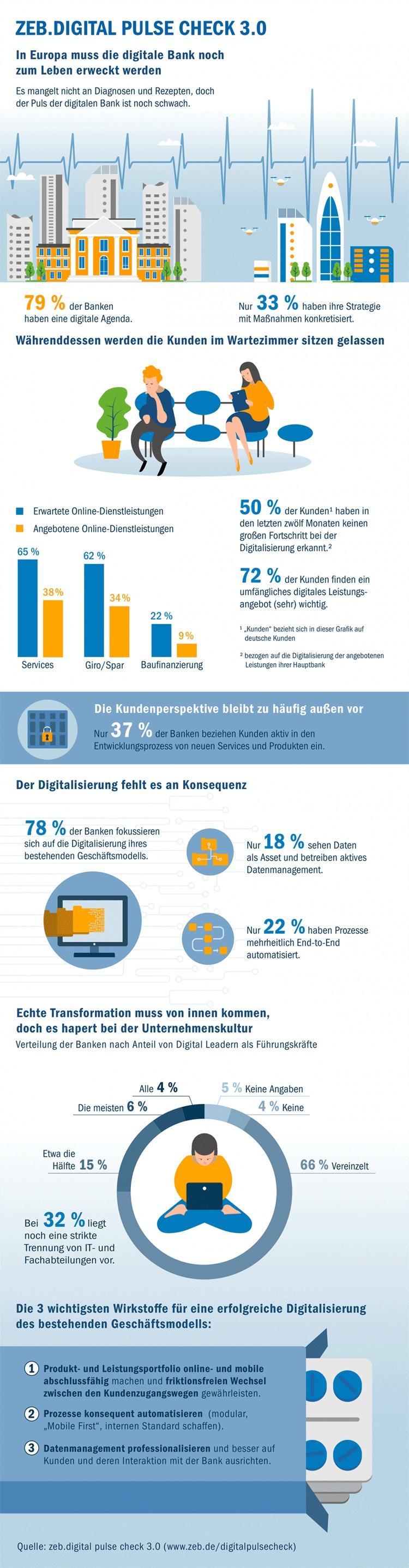 Infografik: Status des digitalen Bankings