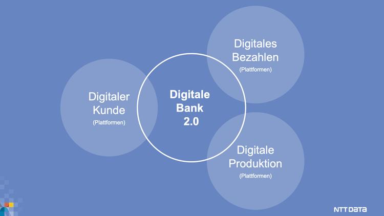 Digitale Plattformen im Kontext einer Bank