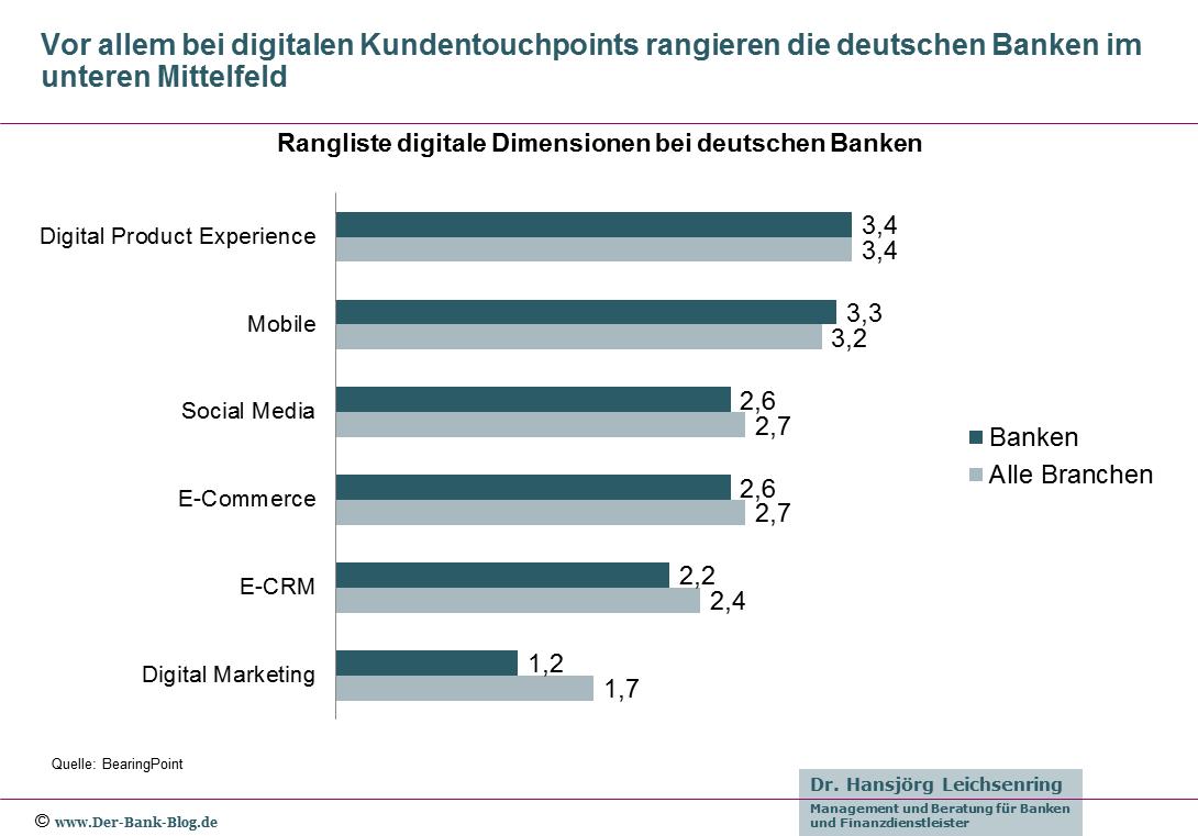 Digitaler Reifegrad bei Banken in sechs Kategorien