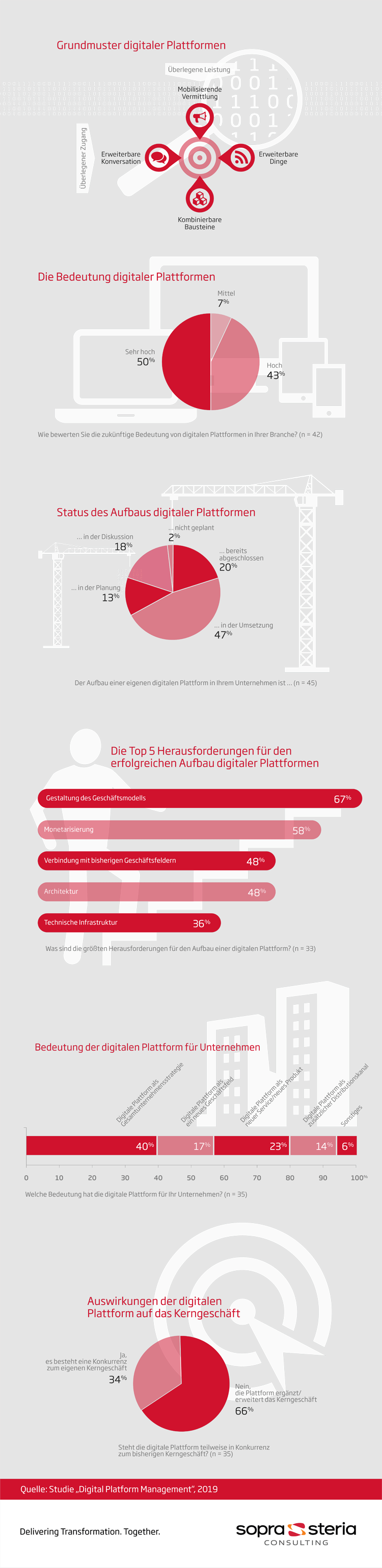 Infografik: Herausforderung durch Digitales Plattformmanagement