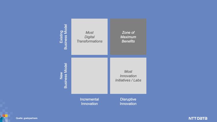 Matrix: Kern der Digitalisierung
