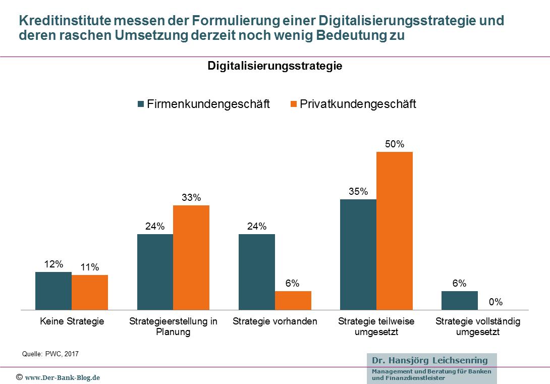 Geringe Bedeutung einer Digitalisierungsstrategie in Banken