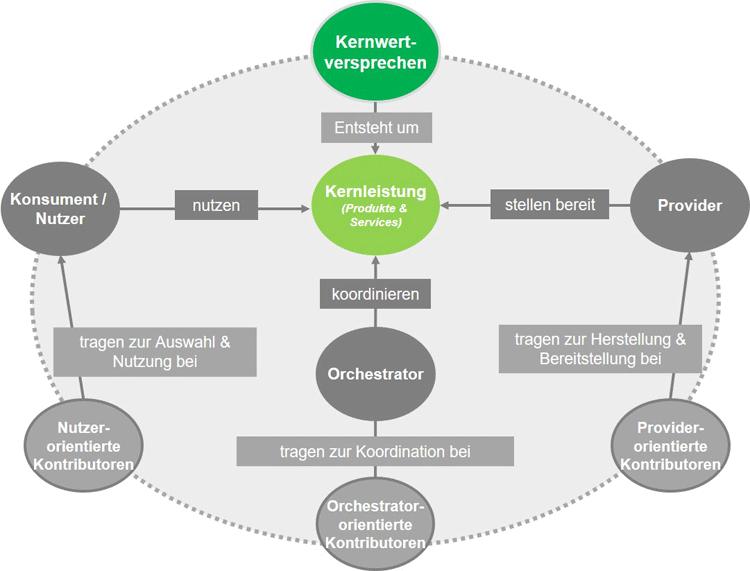 Rollen und Aufgaben innerhalb eines Ecosystems
