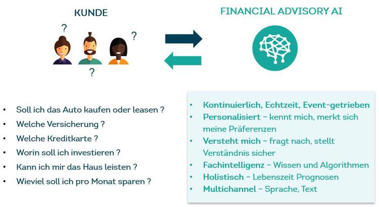 Künstliche Intelligenz und Financial Advisory
