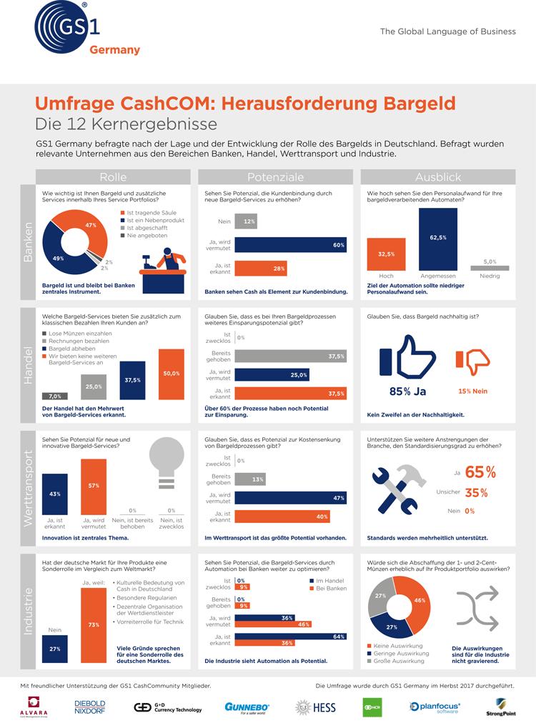 Infografik: Entwicklung der Rolle des Bargelds in Deutschland