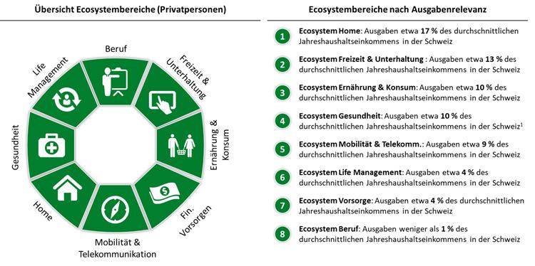 Ecosystems für Privatpersonen und ihre Kundenrelevanz