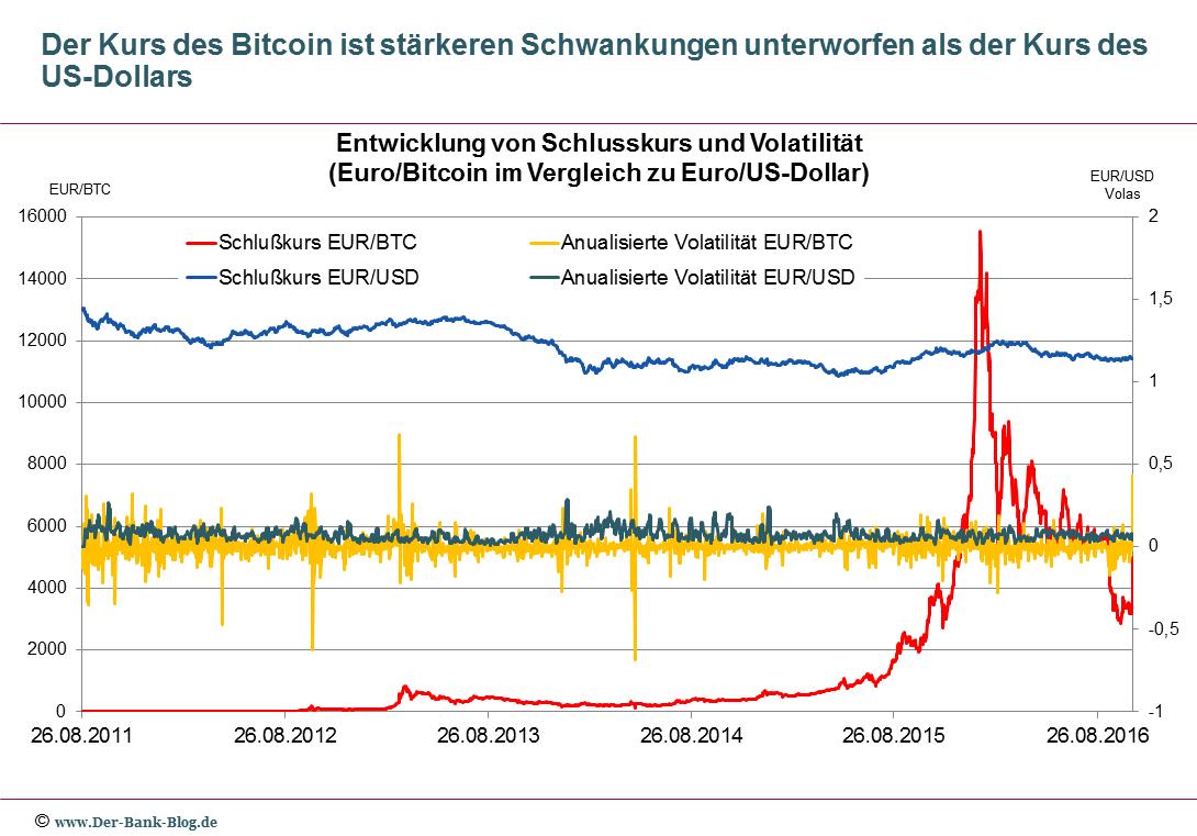 Kursentwicklung und Volatilitäten im Vergleich: Bitcoin/Euro, US Dollar/Euro