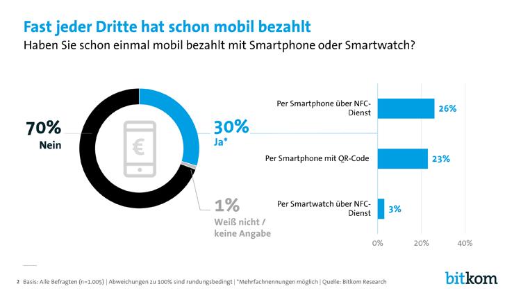 Fast jeder dritte Deutsche hat schon einmal mobil bezahlt