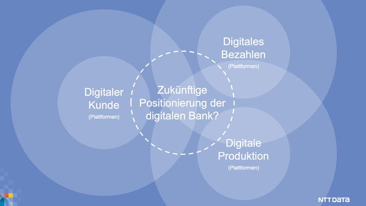 Zukünftige Positionierung der digitalen Bank