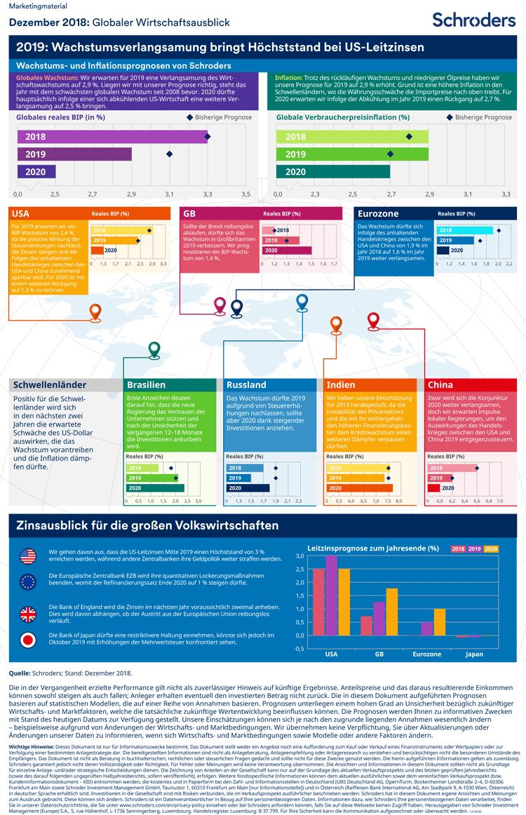 Trends der Weltwirtschaft in einer Infografik zusammengefasst – Ausblick 2018