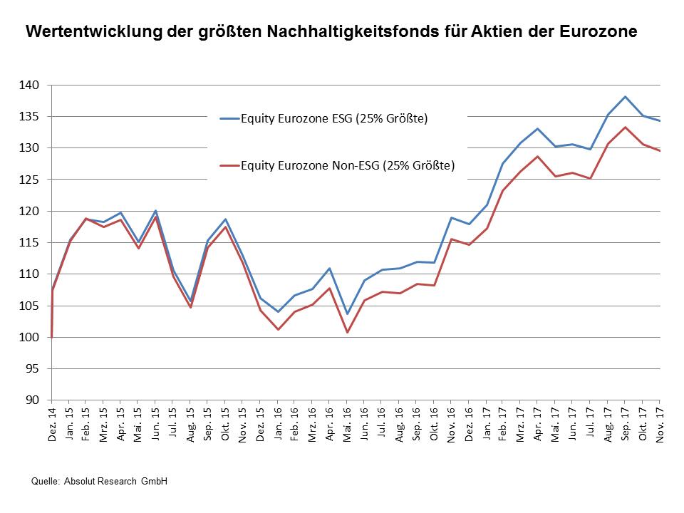 Wertentwicklung der größten Nachhaltigkeitsfonds für Aktien der Eurozone