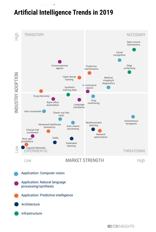 Infografik: 25 aktuelle Trends und Entwicklungen der Künstlichen Intelligenz.