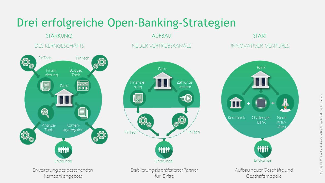 Drei erfolgreiche Open-Banking-Strategien