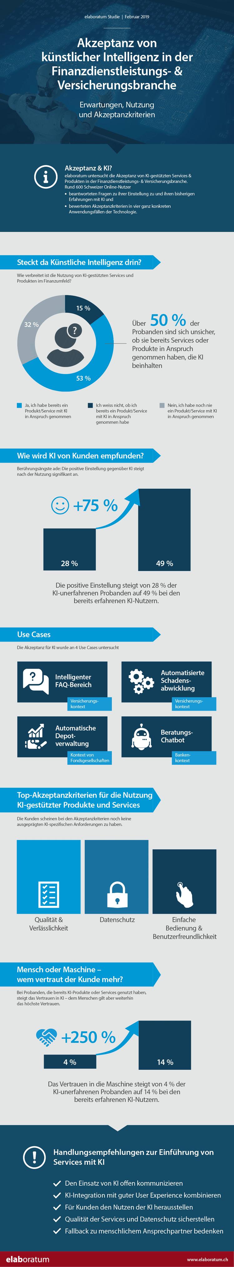 Infografik: Akzeptanz von künstlicher Intelligenz in der Finanzbranche