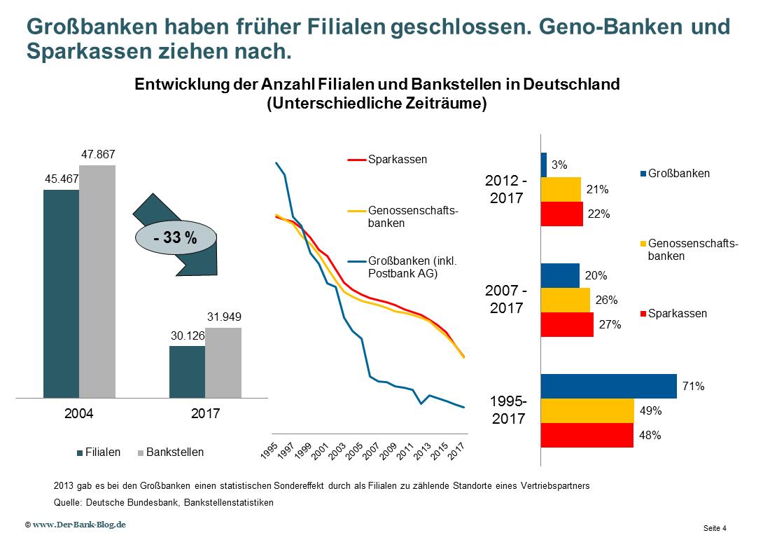 Anzahl Bankfilialen in Deutschland seit 2004