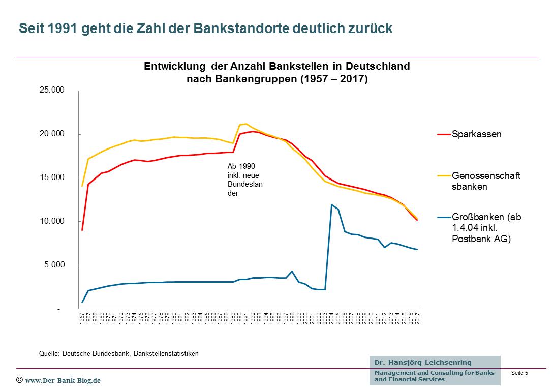 Entwicklung Bankstellen in Deutschland von 1957 bis 2017