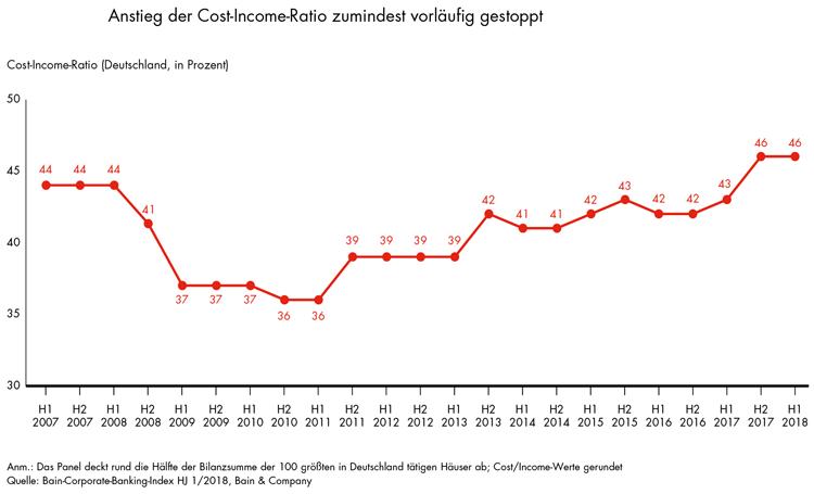 Entwicklung der Cost Income Ratio im Firmenkundengeschäft
