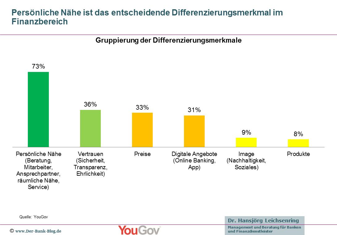 Gruppierung der Differenzierungsmerkmale von Banken