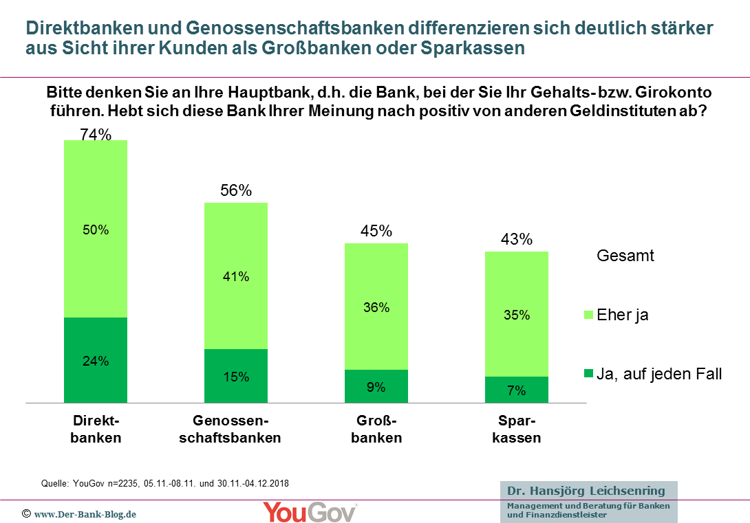 Differenzierung von Geldinstituten nach Hauptbankverbindung