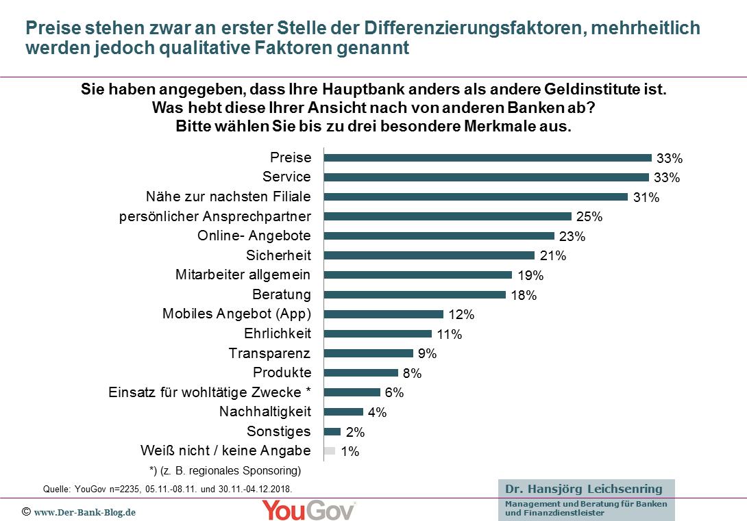 Vergleich der Differenzierungsfaktoren von Banken aus Kundensicht