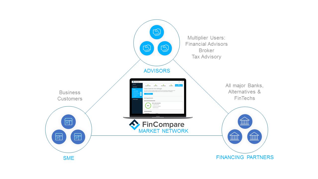 Beteiligte einer digitalen Finanzierungsplattform