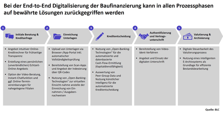 Fünf Schritte zur Digitalisierung der Baufinanzierung